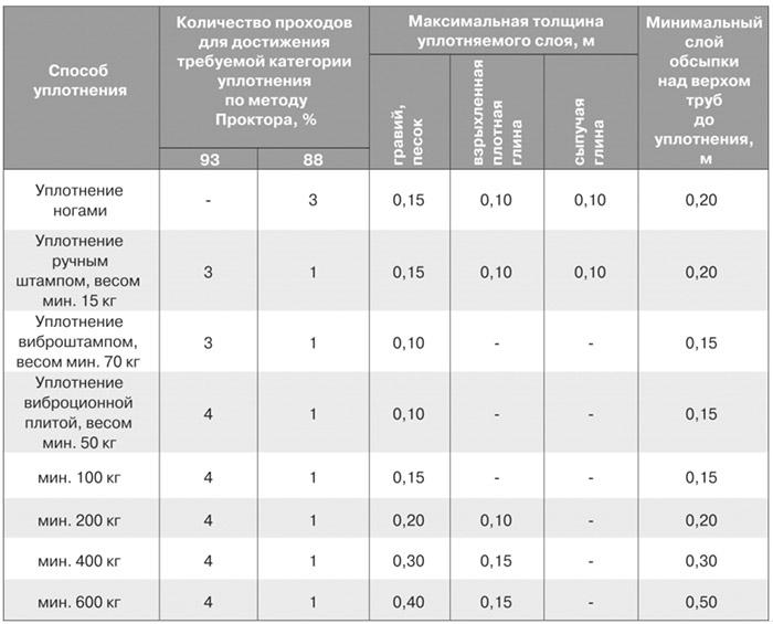 Уборка квартир в Москве и МО Сколько стоит уборка частных
